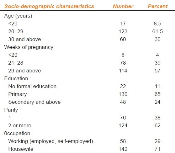 Table 2: Socio-demographic characteristics of the study participants (pregnant women)