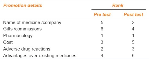 Table 3: Ranking given to the contents of medicine promotion