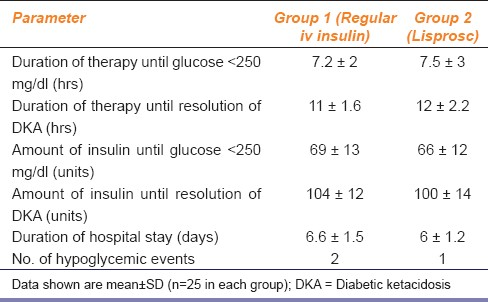 Table 3: Treatment response in patients of mild to moderate diabetic ketoacidosis