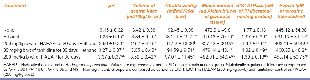 Table 2: Effect of hydroalcoholic extract of <i>Andrographis paniculata</i> on several parameters in rats with ethanol-induced gastric ulcer
