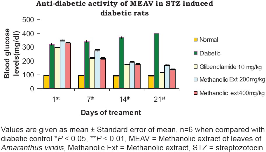 Figure 3: Anti-diabetic activity of Methanolic extract of leaves of <i>Amaranthus viridis</i> (MEAV) in Streptozotocin induced diabetic rats