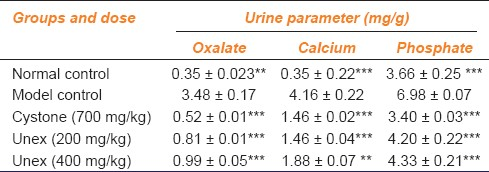 Table 1: Effect of Unex on urinary salts of experimental animals