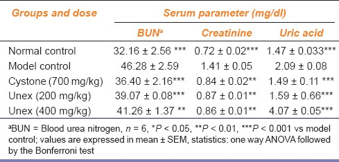 Table 2: Effect of Unex on serum parameters of experimental animals