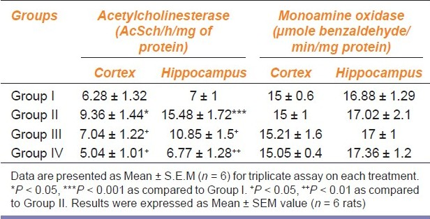 Table 2: Effect of Convolvulus pluricaulis AE on acetylcholinesterase and monoamine oxidase activity
