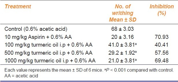 Table 4: Study of antinociceptive activity of turmeric oil by acetic acid-induced writhing test