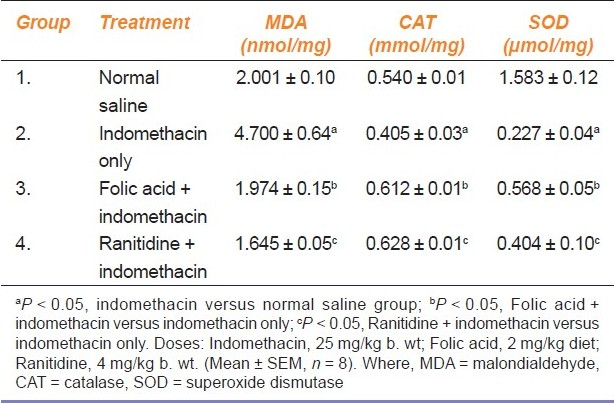 Table 2: Effect of folic acid supplementation on rats' gastric mucosa malondialdehyde, catalase and superoxide dismutase following indomethacin administration