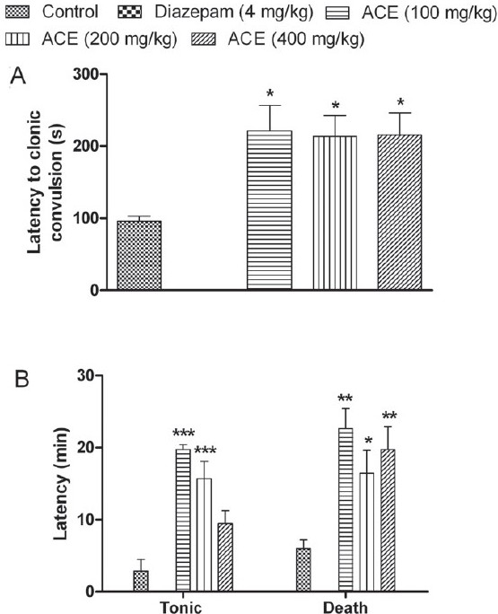 Figure 2: Effect of <i>Anthocephalus cadmaba</i> ethanolic extract (ACE) on (A) latency to clonic convulsions and on (B) tonic extension and death in Pentylenetetrazole-induced seizures. Each bar represent Mean ± SEM (n=6). *<i>P</i><0.05; **<i>P</i><0.01; ***<i>P</i><0.001 compared to control group