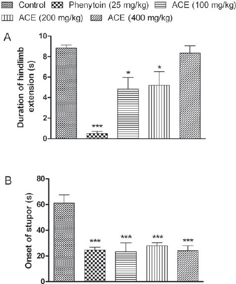 Figure 4: Effect of <i>Anthocephalus cadmaba</i> ethanolic extract (ACE) on (A) duration of tonic extensor phase and on (B) onset of stupor in Maximal electro shock-induced seizures. Each bar represent Mean ± SEM (n=6). *<i>P</i><0.05; ***<i>P</i><0.001 compared to control group