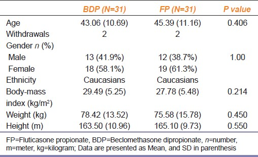 Table 1: Comparison of demographic characteristics of patients among two treatment groups