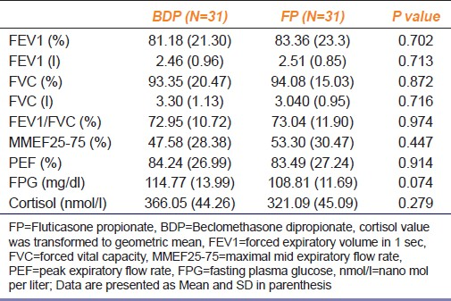 Table 2: Comparison of baseline pulmonary and adrenal test and fasting plasma glucose variables between two treatment groups