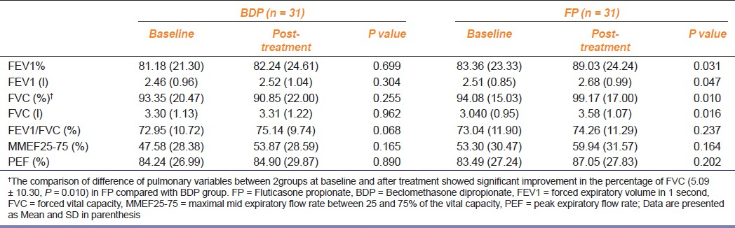 Table 3: Comparison of pulmonary variables before and after treatment between two treatment groups