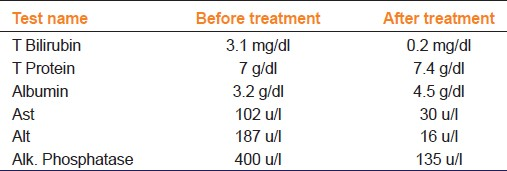 Table 1: Values of laboratory investigations before and after treatment