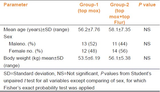 Table 1: Demographic profile of recruited subjects (Group-1 and Group-2)