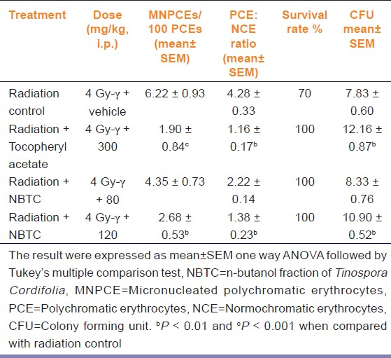 Table 1: Effects of NBTC fraction on frequencies of MNPCEs, spleen CFU and survival rate of mice upon 4 Gy-γ radiation exposure (<i>n</i>=6)