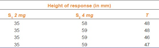 Table 1: Three point bioassay of acetylcholine on isolated chick ileum