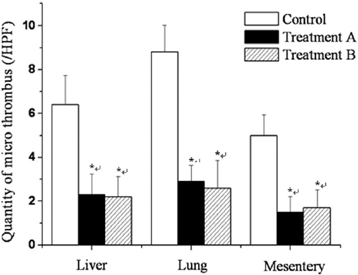 Figure 3: Comparison of the numbers of microthrombi in the liver, lung, and mesentery of rats of each group. *P < 0.05 vs Control group