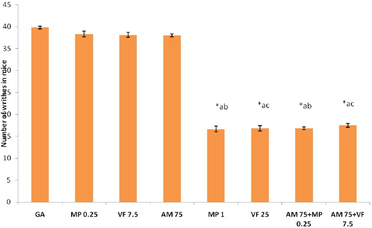 Figure 2: Effect of combined treatments on number of writhes in mice. Values are expressed as mean ± SEM, <i>n</i> = 6, *<i>P</i> < 0.001 compared to GA, a<i>P</i> < 0.001 compared to AM 75, b<i>P</i> < 0.001 compared to MP 0.25, c<i>P</i> < 0.001 compared to VF 7.5. GA = gum acacia at the dose of 10 ml/kg, DF = Diclofenac 5 mg/kg, MP 0.25 = Morphine 0.25 mg/kg, VF 7.5 = Venlafaxine 7.5 mg/kg, VF 25 = Venlafaxine 25 mg/kg, AM 75 = <i>A. marmelos</i> 75 mg/kg