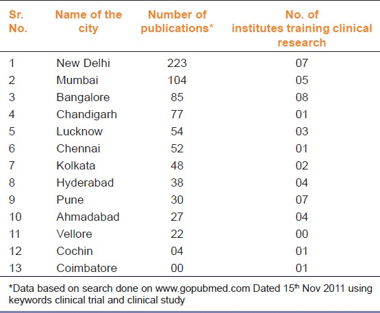 Table 3: City-wise distribution of number of publications on clinical trials/ studies and clinical research training institutes in India