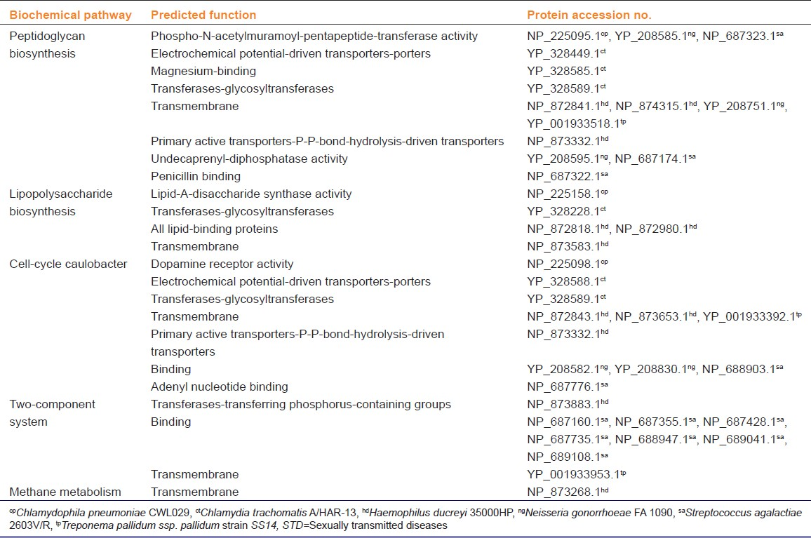 Table 1: Membrane-associated putative drug targets in STD pathogens with unique pathways