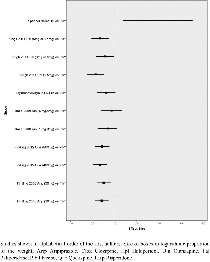 Figure 2: Funnel plot of included studies which were placebo controlled