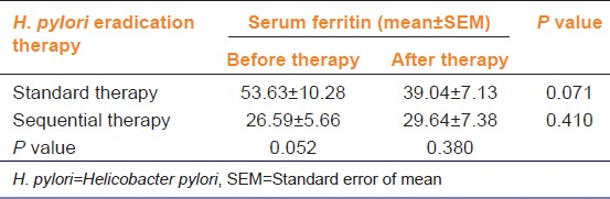 Table 2: Effect of <i>H. pylori</i> eradication therapy, standard and sequential (<i>n</i>=9 and 7 respectively), on serum ferritin (ng/ml)