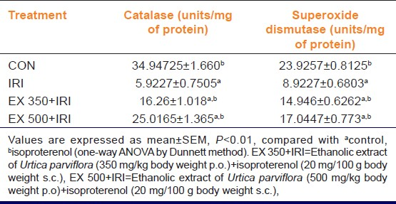 Table 2: Effect of ethanolic extract of <i>Urtica parviflora</i> on catalase and superoxide dismutase in isoproterenol induced myocardial ischemia in rats