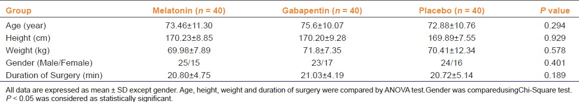 Table 1: An evaluation of effect of melatonin and gabapentin on anxiety and pain in cataract surgery: characteristics of the enrolled patients (<i>n</i> = 120)