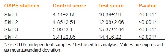 Table 2: Comparison of average mean objective structured practical examination (OSPE) scores of test and control groups