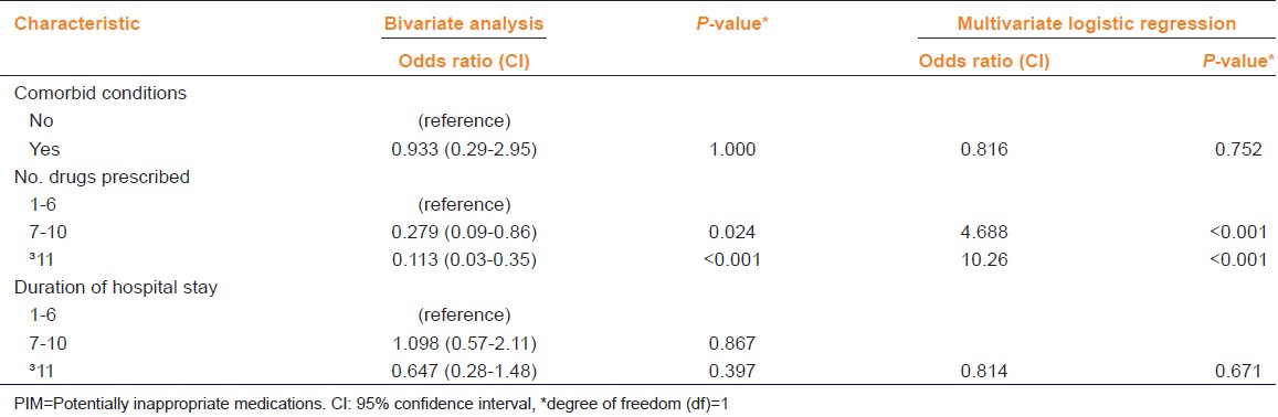 Table 3: Bivariate analysis and multivariate logistic regression: Predictors of PIM use (Beers 2012 criteria, <i>n</i> = 210)
