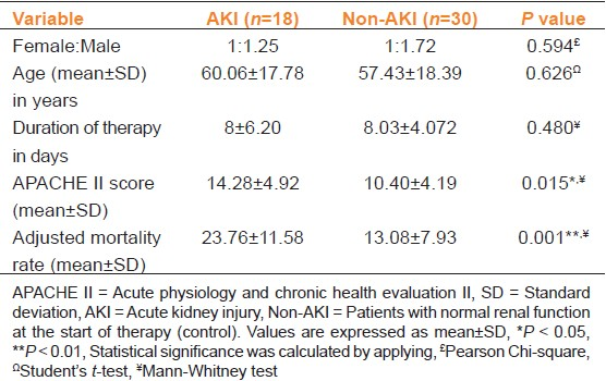 Table 1: Comparison of parameters between patients of AKI and non-AKI groups of critically ill-patients