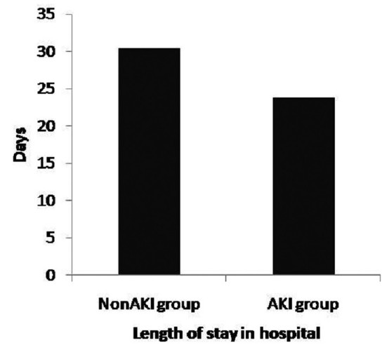 Figure 2: Days of hospitalization in critically ill patients on polymyxins