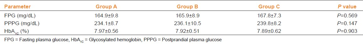 Table 1: Baseline fasting plasma glucose, postprandial plasma glucose, and glycosylated hemoglobin levels (mean ± standard deviation) of groups A, B, and C. No statistically significant difference among groups A, B, and C in the baseline glycosylated hemoglobin, fasting plasma glucose, and postprandial plasma glucose levels. Data analyzed by analysis of variance