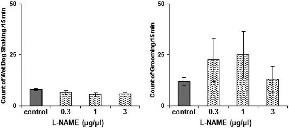 Figure 3: Response induced by intra-central amygdala (CeA) microinjection of L-arginine (0.3-3 μg/rat) prior to naloxone injection (0.4 mg/kg, intraperitoneally) before testing of morphine-induced conditioning. The cumulative response was measured 10 min later. The control group though passed all the procedure but only received saline (1 μL/rat, intra-CeA) instead of L-arginine. Data are expressed as count of behavioral signs/15 min ± standard error of mean. *<i>P</i> < 0.05 difference compared to the control