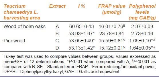 Table 2: Inhibition percentage (I %) values at 0.5 mg/ml obtained with DPPH test, FRAP values and polyphenol levels in <i>Teucrium chamaedrys</i> L. extracts