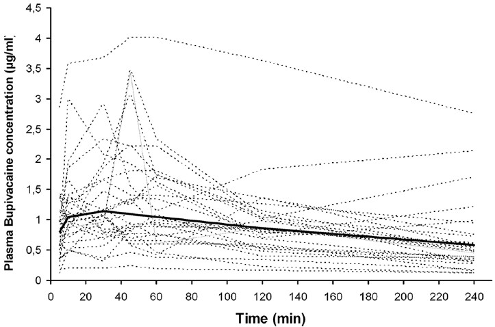 Figure 2: Observed plasma concentration-time curves of bupivacaine after combined lumbar-plexus and sciatic nerve blocks with total bupivacaine of 300 mg (150 mg in each block, <i>n</i> = 31). Fitted concentration-time curve obtained with population variables is superimposed and presented in thick line