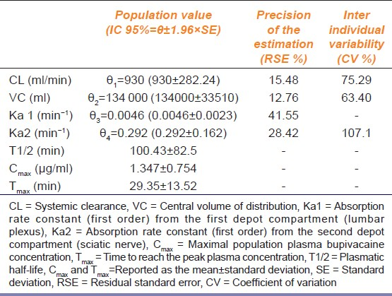 Table 2: Population pharmacokinetic parameters of the final model with two absorption kinetics of bupivacaine (<i>n</i>=31)