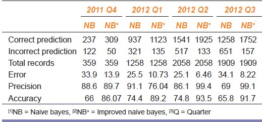 Table 2: Comparison of performance analysis of error, precision and