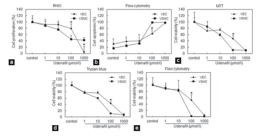 Figure 4: Effects of udenafi l on the survival and growth of VEC and VSMC. (a) VEC proliferation was signifi cantly less inhibited by 100 μmol/l udenafi l than VSMC. (b) VEC apoptosis was signifi cantly less induced by 100 μmol/l udenafi l than VSMC. (C-E) VEC viability was signifi cantly less inhibited by 100 μmol/l udenafi l than VSMC. (c) Cell viability measured by MTT assays. (d) Cell viability measured by manual cell counting and trypan blue staining. (e) Cell viability determined by fl ow cytometry. Data are means ± standard deviation (SD). *P < 0.05 vs corresponding VSMC group. BrdU = 5-bromo-2'-deoxyuridine, MTT = methylthiazoletetrazolium