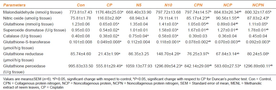 Table 1: Effects of MENL on CP induced alternation in oxidative stress markers and enzymatic antioxidant molecules in rats brain