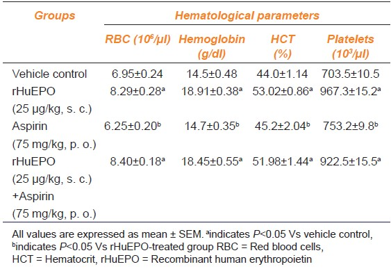 Table 1: Effects of Recombinant Human Erythropoietin and aspirin on hematological profi le using male wistar rats (N=6)