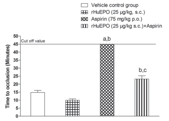Figure 2: Effects of Recombinant Human Erythropoietin and aspirin on time to carotid artery occlusion using FeCl3-induced arterial thrombosis in male wistar rats (N = 6). All values are expressed as mean ± SEM. a indicates P < 0.05 Vs vehicle control, b indicates P < 0.05 Vs rHuEPOtreated group, c indicates P < 0.05 Vs aspirin-treated group