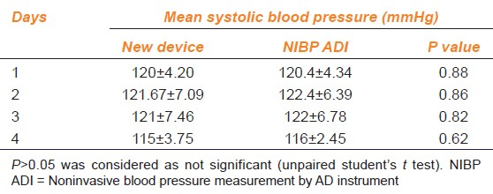 Table 1: Mean systolic blood pressure measured in rats by a new device and NIBP system of ADI