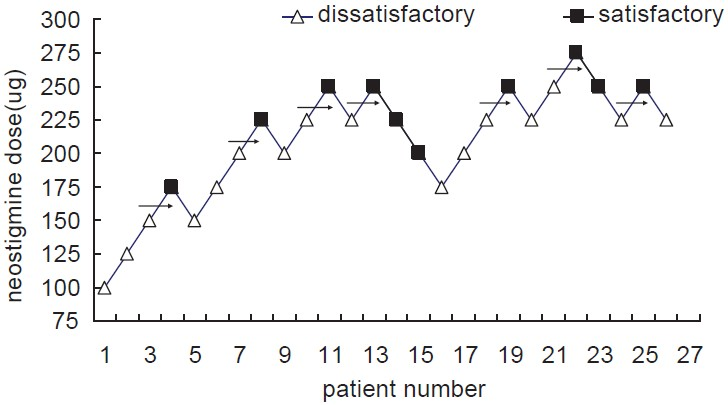Figure 1: Satisfactory or dissatisfactory analgesia quality at 24 h after the end of the operation on the determined epidural neostigmine dose. The arrow represents the mean dose of epidural neostigmine when crossing a dissatisfactory analgesia to a satisfactory analgesia. The average of the median epidural neostigmine dose of seven dissatisfactory- satisfactory pairs is 226.78 ± 33.20 μg
