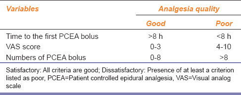 Table 1: Assessment of analgesia quality at 24 h after the operation