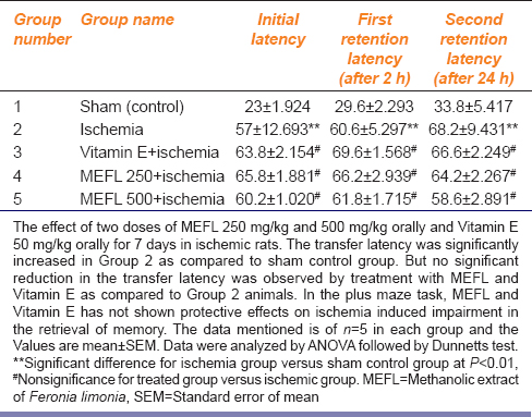 Table 2: Effect of MEFL and Vitamin E on elevated plus maze in ischemia-reperfusion injury in rats