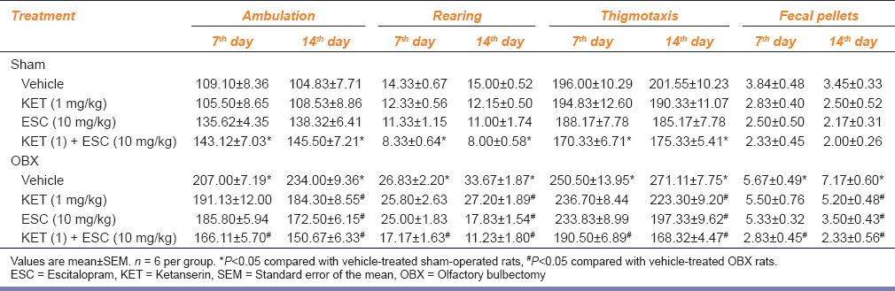 Table 2: Effects of ESC, KET and the combination treatment on open field behavior of OBX and sham-operated rats