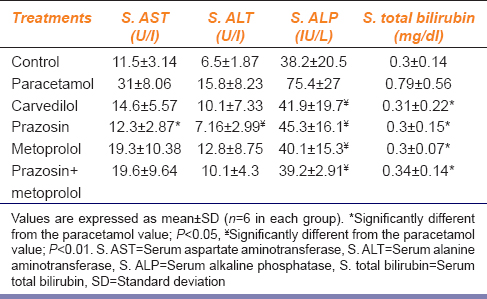 Table 1: The Effect of adrenergic blockers on liver enzymes and total bilirubin in paracetamol-induced hepatotoxicity in rabbits