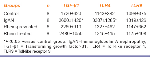 Table 3: The integrated optical density of renal TGF-β1, TLR4 and TLR9 protein expression