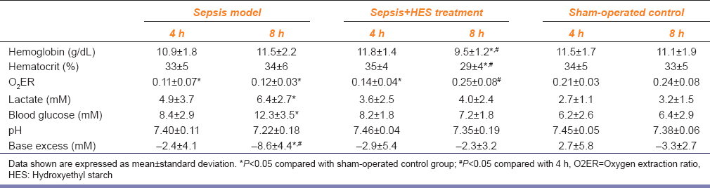 Table 1: Effcet of Hydroxyethyl starch 130/0.4 on intestinal injury in a rabbit model of sepsis - Changes in intestinal parameters (<i>n</i>=10)