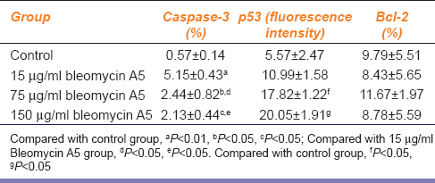 Table 1: Effects of bleomycin A5 on caspase-3, p53 and Bcl-2 expressions